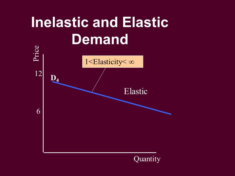 Inelastic and Elastic Demand 6 12 Price Quantity D4D4 1<Elasticity< ∞ Elastic