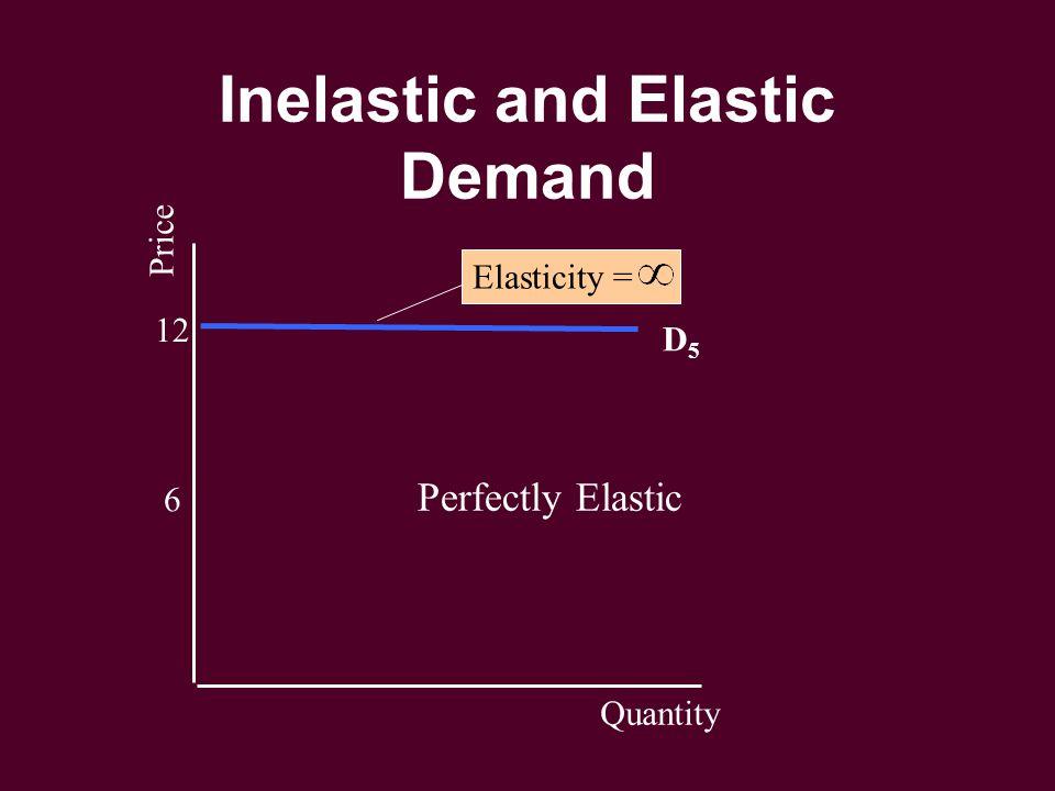 Inelastic and Elastic Demand 6 12 Price Quantity D5D5 Elasticity = Perfectly Elastic