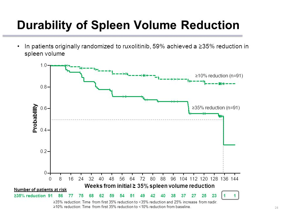 Percentage Change in Spleen Size 25 Mean reductions in spleen volume and palpable spleen length with ruxolitinib were stable over time RuxolitinibPlac