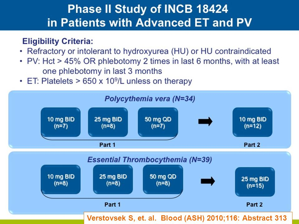 Myeloproliferative Disorders Research Consortium Trial Polycythemia Vera and Essential Thrombocythemia MPD-RC 112 (NCT01259856 – clinicaltrials.gov) Randomized Trial of Pegylated Interferon Alfa-2a versus Hydroxyurea Therapy in the Treatment of High Risk Polycythemia Vera (PV) and High Risk Essential Thrombocythemia (ET) Registered & Randomized High Risk ET and PV (< 3 Months Prior Hydroxyurea) Registered & Randomized High Risk ET and PV (< 3 Months Prior Hydroxyurea) PEG INF Alfa-2a Target dose 90 mcg/week Weekly Dosing ≥2 years of therapy in responders PEG INF Alfa-2a Target dose 90 mcg/week Weekly Dosing ≥2 years of therapy in responders HYDROXYUREA Titrated Dosing to Response Daily Dosing MPD-RC 111 in HYDROXYUREA Failures HYDROXYUREA Titrated Dosing to Response Daily Dosing MPD-RC 111 in HYDROXYUREA Failures ENDPOINTS Primary: Complete response by ELN Criteria Secondary: Partial response rate by ELN criteria, JAK2-V617F Allele Burden, Vascular Events, MPN Symptoms, Tolerability, Progression ENDPOINTS Primary: Complete response by ELN Criteria Secondary: Partial response rate by ELN criteria, JAK2-V617F Allele Burden, Vascular Events, MPN Symptoms, Tolerability, Progression Key Eligibility Criteria High risk PV or ET within 3 years from diagnosis No prior cytoreductive treatment (interferon or pegasys) other than hydroxyurea for up to 3 months (prior phlebotomy, aspirin, and/or anagrelide allowed) Age of 18 or older with relatively normal kidney and liver function No other serious medical problems Key Eligibility Criteria High risk PV or ET within 3 years from diagnosis No prior cytoreductive treatment (interferon or pegasys) other than hydroxyurea for up to 3 months (prior phlebotomy, aspirin, and/or anagrelide allowed) Age of 18 or older with relatively normal kidney and liver function No other serious medical problems Questions contact MPD-RC (www.mpd-rc.org)www.mpd-rc.org John Mascarenhas, MD john.mascarenhas@mssm.edu Phone: 1 (212) 241-6756john.mascarenhas@mssm.edu