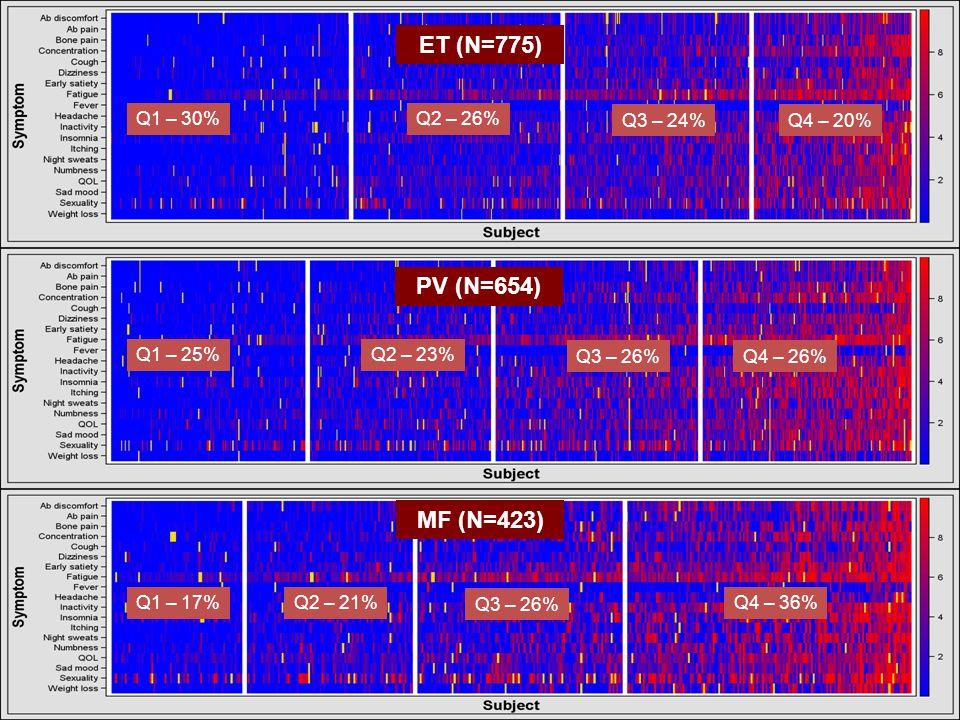Quartile 1 (Q1): 0-24% Quartile 2 (Q2): 25-49% Quartile 3 (Q3): 50-74% Quartile 4 (Q4): 75- 100% Percentile MPN-SAF TSS Q1 TSS <8 Q2 TSS 8 -17 Q3 TSS 18 - 31 Q4 TSS >32 ParameterP value of Comparison Age0.24 Gender F>M<0.001 MPN Diagnosis<0.001 Subtype of MF0.86 IPSET (ET Risk)0.18 PV Risk (PV)0.30 DIPSS (MF Risk)<0.001 MPN Symptom Burden by Quartiles 1858 MPN-SAF Respondents