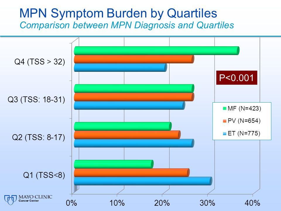 ET (N=775) PV (N=654) MF (N=423) Q1 – 30%Q2 – 26% Q3 – 24%Q4 – 20% Q1 – 17%Q2 – 21% Q3 – 26% Q4 – 36% Q1 – 25%Q2 – 23% Q3 – 26%Q4 – 26%