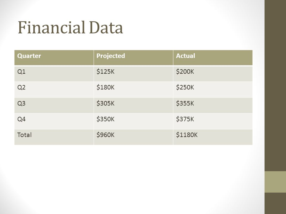 Financial Data QuarterProjectedActual Q1$125K$200K Q2$180K$250K Q3$305K$355K Q4$350K$375K Total$960K$1180K