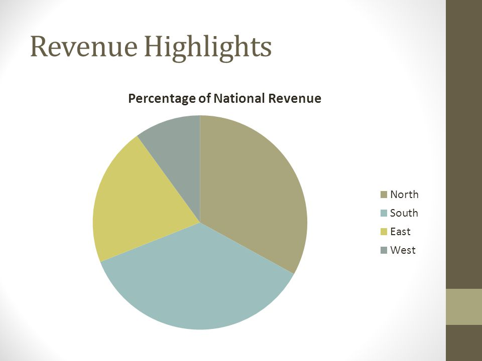 Revenue Highlights