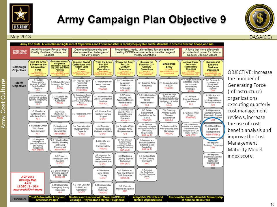 Army Cost Culture Army Campaign Plan Objective 9 OBJECTIVE: Increase the number of Generating Force (Infrastructure) organizations executing quarterly cost management reviews, increase the use of cost benefit analysis and improve the Cost Management Maturity Model index score.