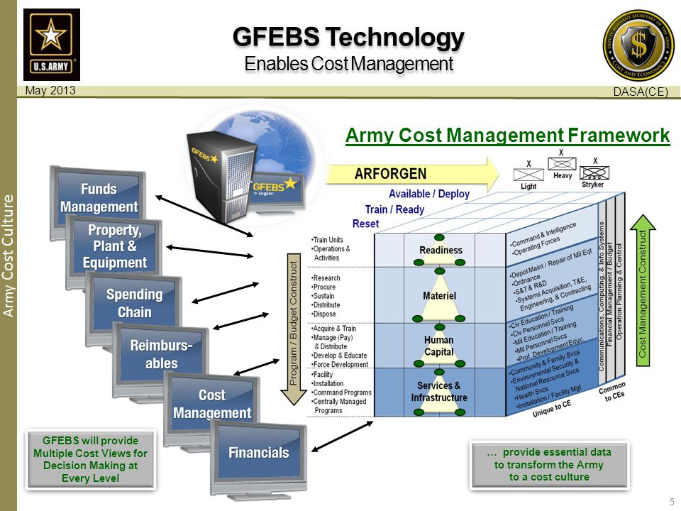 Army Cost Culture GFEBS will provide Multiple Cost Views for Decision Making at Every Level GFEBS will provide Multiple Cost Views for Decision Making at Every Level … provide essential data to transform the Army to a cost culture … provide essential data to transform the Army to a cost culture Army Cost Management Framework GFEBS Technology Enables Cost Management GFEBS Technology Enables Cost Management 5 May 2013 DASA(CE)