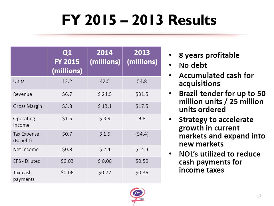 8 years profitable No debt Accumulated cash for acquisitions Brazil tender for up to 50 million units / 25 million units ordered Strategy to accelerate growth in current markets and expand into new markets NOL's utilized to reduce cash payments for income taxes 17 Q1 FY 2015 (millions) 2014 (millions) 2013 (millions) Units12.242.554.8 Revenue$6.7$ 24.5$31.5 Gross Margin$3.8$ 13.1$17.5 Operating Income $1.5$ 3.99.8 Tax Expense (Benefit) $0.7$ 1.5($4.4) Net Income$0.8$ 2.4$14.3 EPS - Diluted$0.03$ 0.08$0.50 Tax-cash payments $0.06$0.77$0.35 FY 2015 – 2013 Results