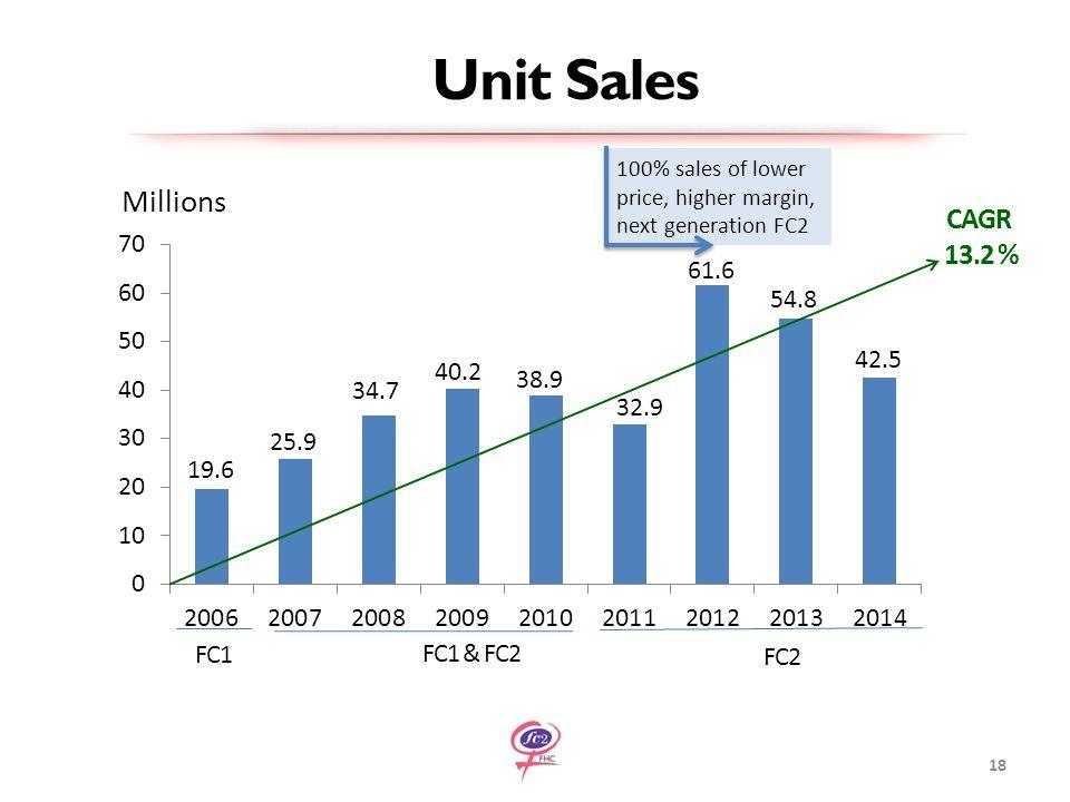 19.6 100% sales of lower price, higher margin, next generation FC2 18 FC1 FC1 & FC2 FC2 54.8 CAGR 13.2 % Unit Sales 42.5