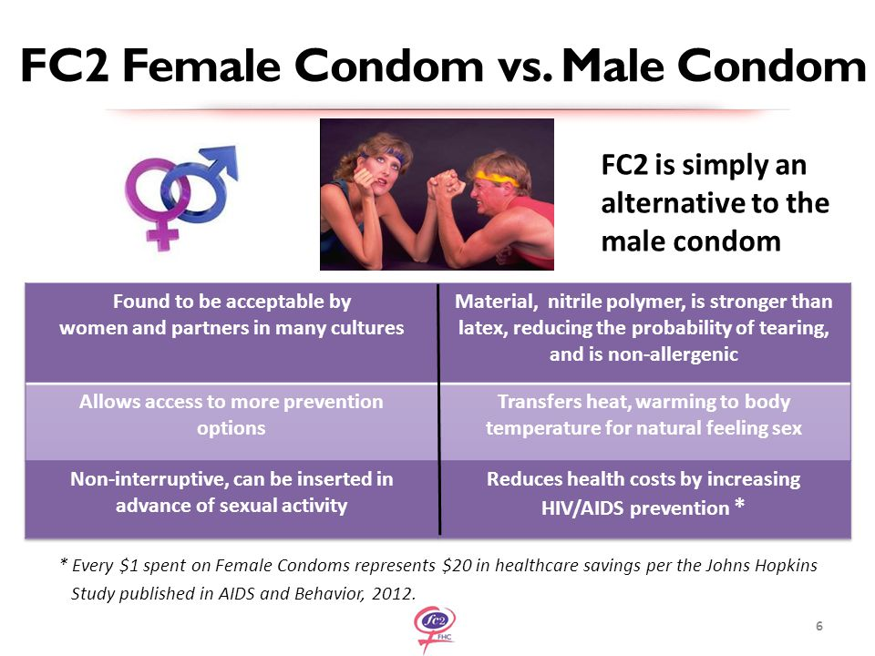 FC2 Female Condom vs.