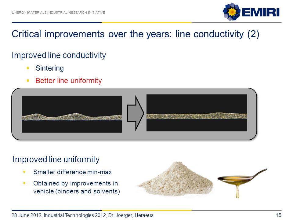 E NERGY M ATERIALS I NDUSTRIAL R ESEARCH I NITIATIVE Critical improvements over the years: line conductivity (2) Improved line conductivity  Sintering  Better line uniformity 20 June 2012, Industrial Technologies 2012, Dr.
