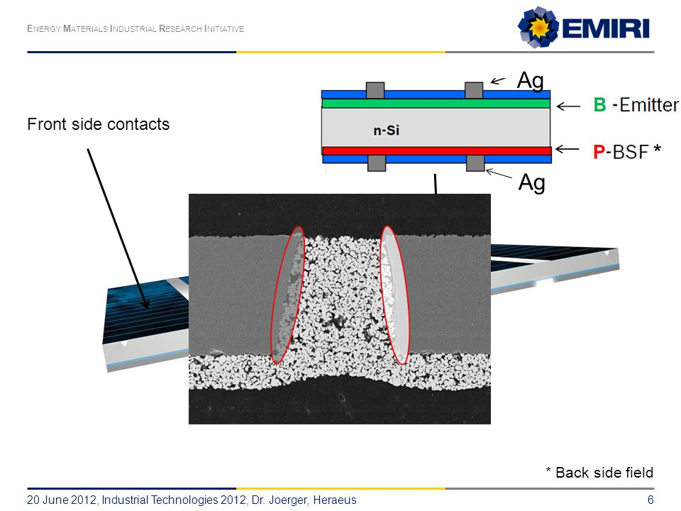 E NERGY M ATERIALS I NDUSTRIAL R ESEARCH I NITIATIVE Front side contactsFront side busbars Rear side pads Ag 20 June 2012, Industrial Technologies 2012, Dr.