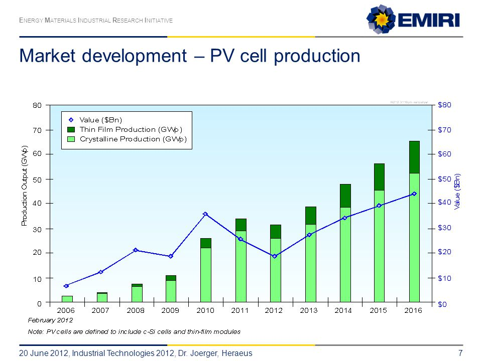 E NERGY M ATERIALS I NDUSTRIAL R ESEARCH I NITIATIVE Market development – PV cell production 20 June 2012, Industrial Technologies 2012, Dr.