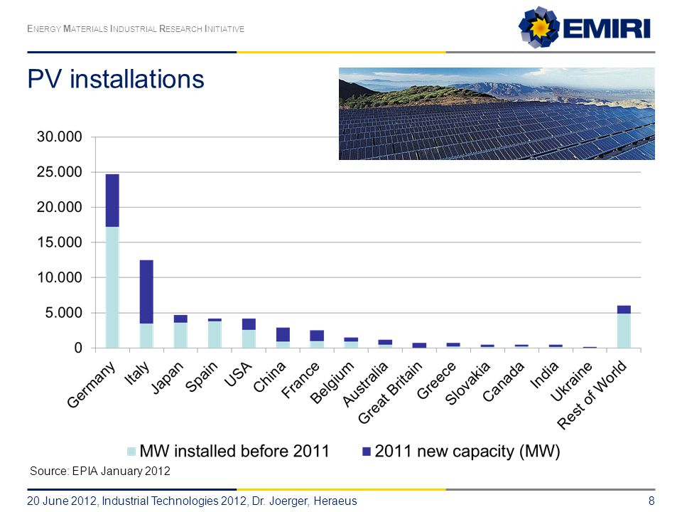 E NERGY M ATERIALS I NDUSTRIAL R ESEARCH I NITIATIVE PV installations 20 June 2012, Industrial Technologies 2012, Dr.
