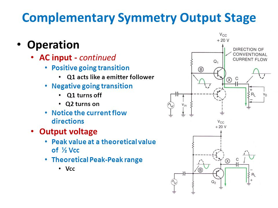 Complementary Symmetry Output Stage Operation AC input - continued Positive going transition Q1 acts like a emitter follower Negative going transition