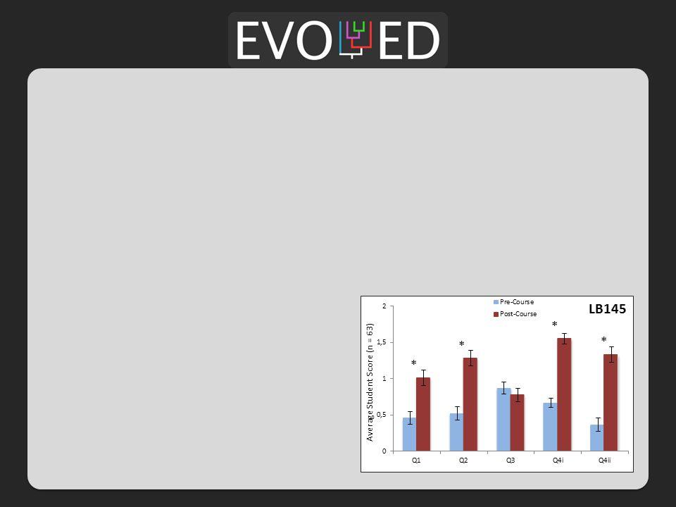 Average Student Score (n = 63) * * * * LB145