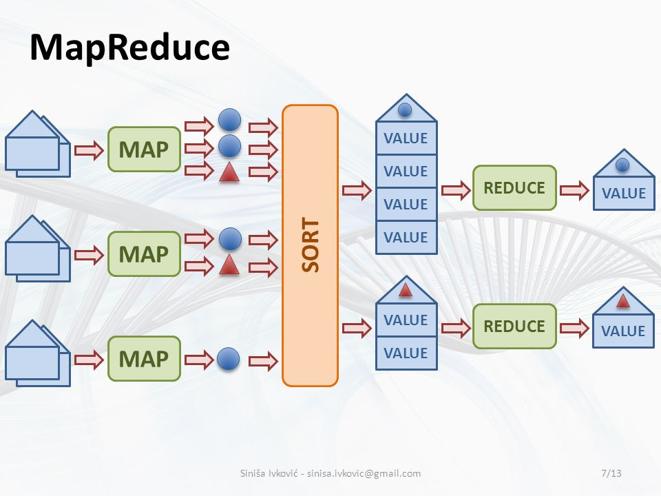 MapReduce MAP SORT VALUE REDUCE VALUE 7/13Siniša Ivković -