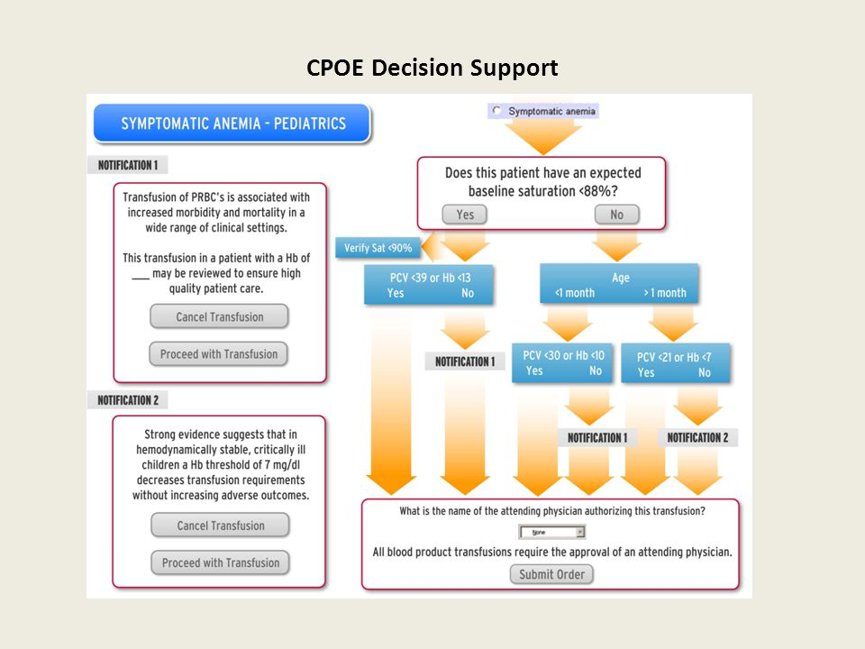 CPOE Decision Support
