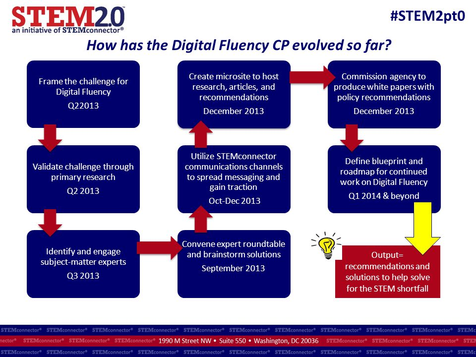 #STEM2pt0 How has the Digital Fluency CP evolved so far? Frame the challenge for Digital Fluency Q22013 Validate challenge through primary research Q2