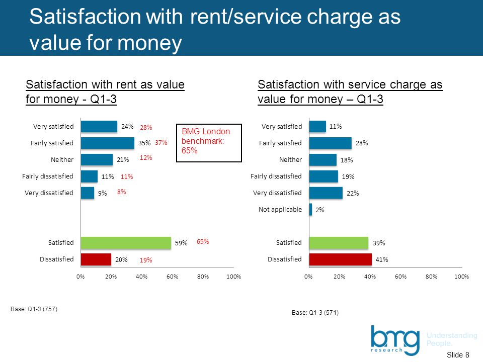 Slide 9 Satisfaction by area TotalHackneyTower Hamlets HaringeyIslington Overall service 5952507262 Condition of home 6453578469 VFM – service charge 3944284637 VFM - rent5953507161 Repairs & maintenance 45 345243 Listens & acts 4537425650 Significantly lower than Haringey (95% confidence level)