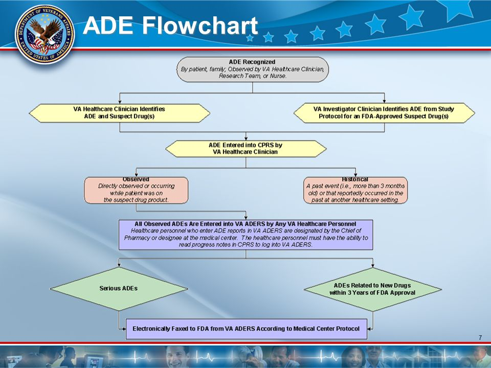 7 ADE Flowchart