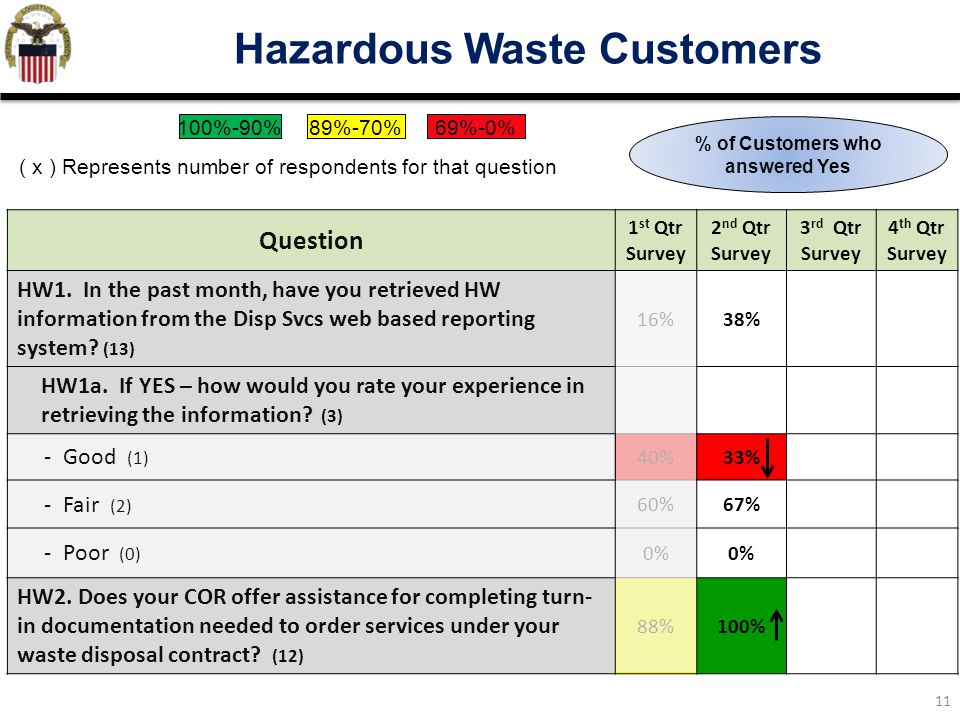 11 Hazardous Waste Customers Question 1 st Qtr Survey 2 nd Qtr Survey 3 rd Qtr Survey 4 th Qtr Survey HW1.