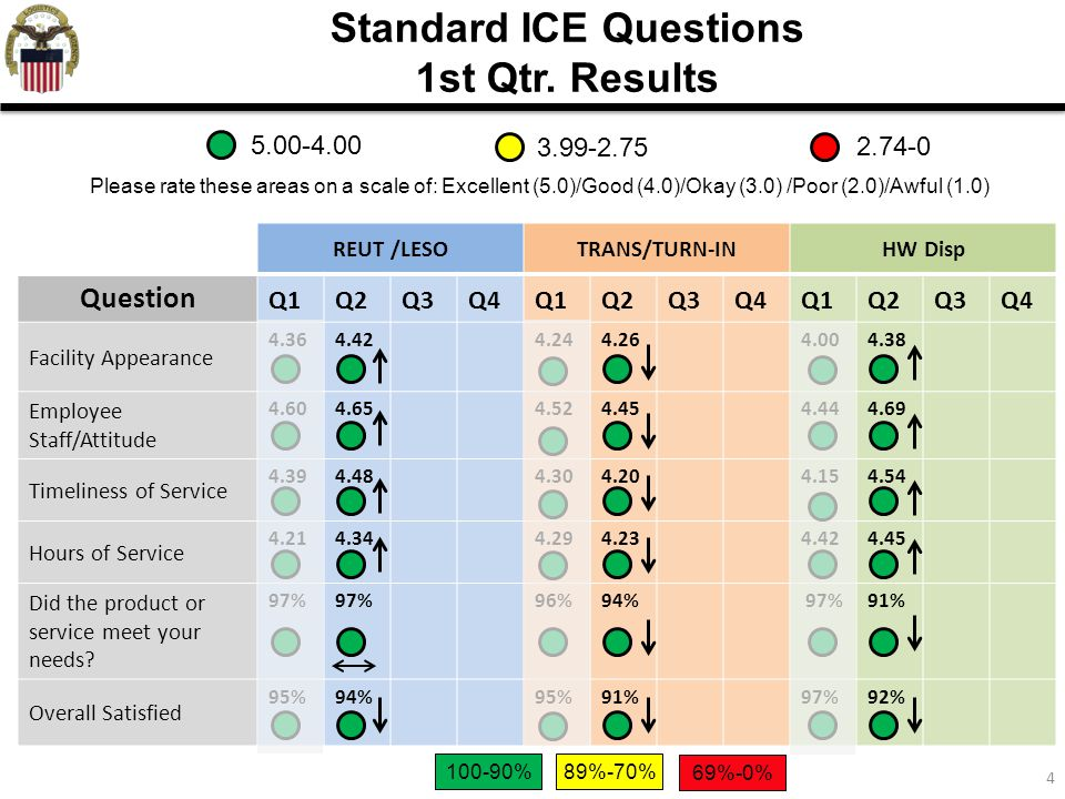 4 Standard ICE Questions 1st Qtr. Results REUT /LESOTRANS/TURN-INHW Disp Question Q1Q2Q3Q4Q1Q2Q3Q4Q1Q2Q3Q4 Facility Appearance 4.364.424.244.264.004.3