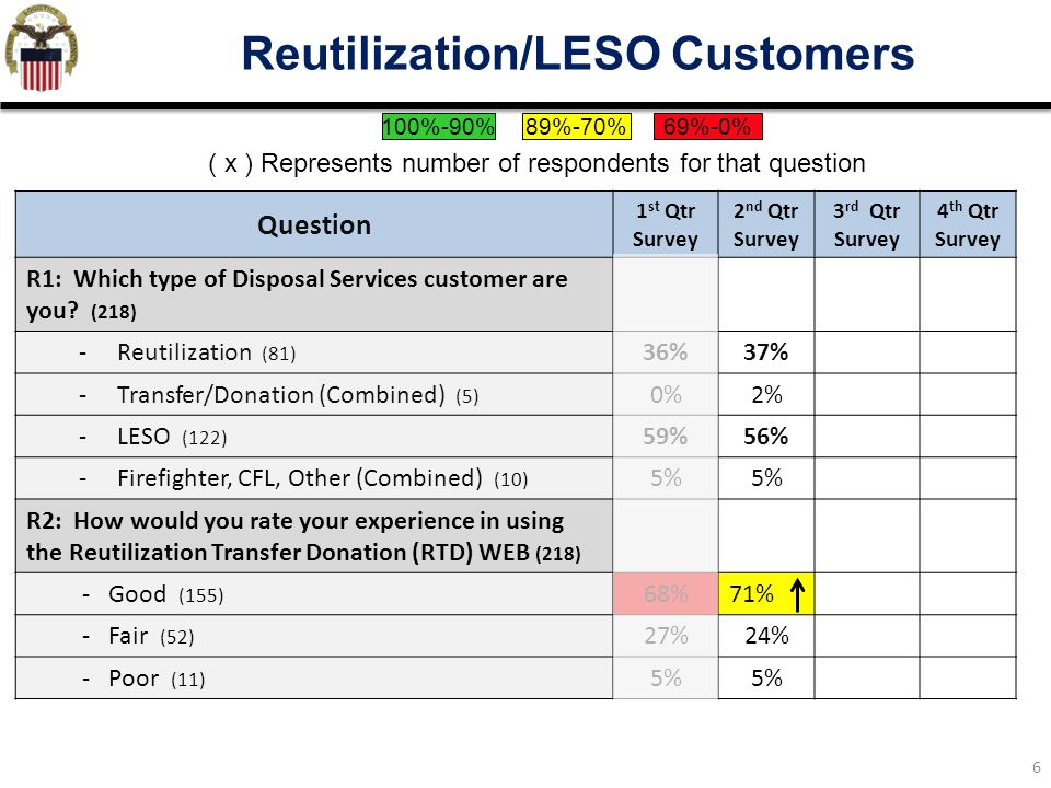 6 Reutilization/LESO Customers Question 1 st Qtr Survey 2 nd Qtr Survey 3 rd Qtr Survey 4 th Qtr Survey R1: Which type of Disposal Services customer are you.