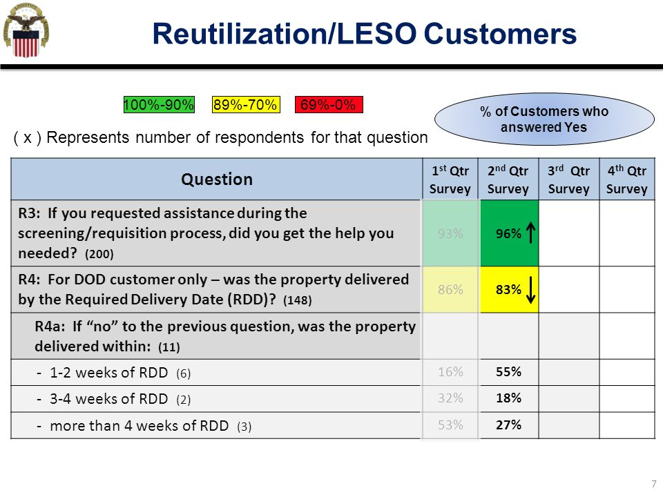7 Reutilization/LESO Customers Question 1 st Qtr Survey 2 nd Qtr Survey 3 rd Qtr Survey 4 th Qtr Survey R3: If you requested assistance during the scr