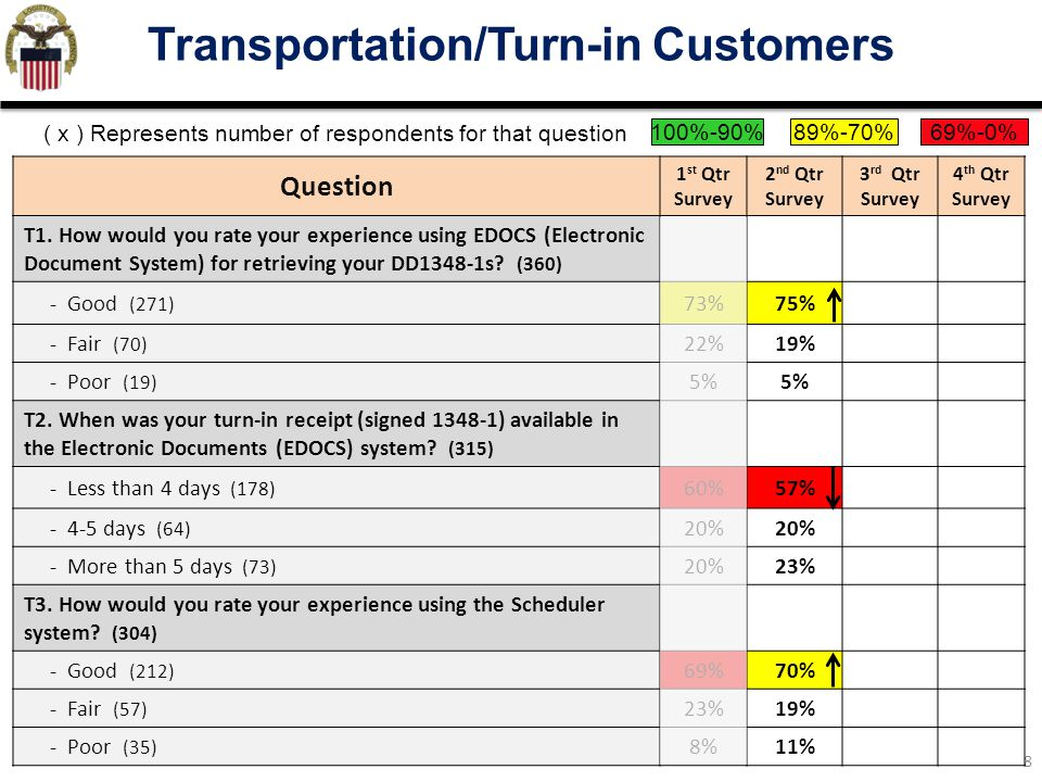 9 Transportation/Turn-in Customers Question 1 st Qtr Survey 2 nd Qtr Survey 3 rd Qtr Survey 4 th Qtr Survey T4.