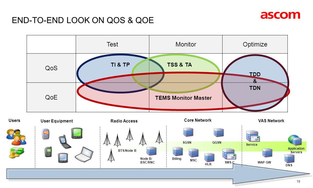 END-TO-END LOOK ON QOS & QOE TestMonitorOptimize QoS QoE TI & TP TSS & TA TEMS Monitor Master 19 Node B/ BSC/RNC SGSN MSC GGSN WAP GW Application Servers SMS-C BTS/Node B Service User EquipmentRadio Access Core Network VAS Network Users Billing HLR DNS TDD & TDN