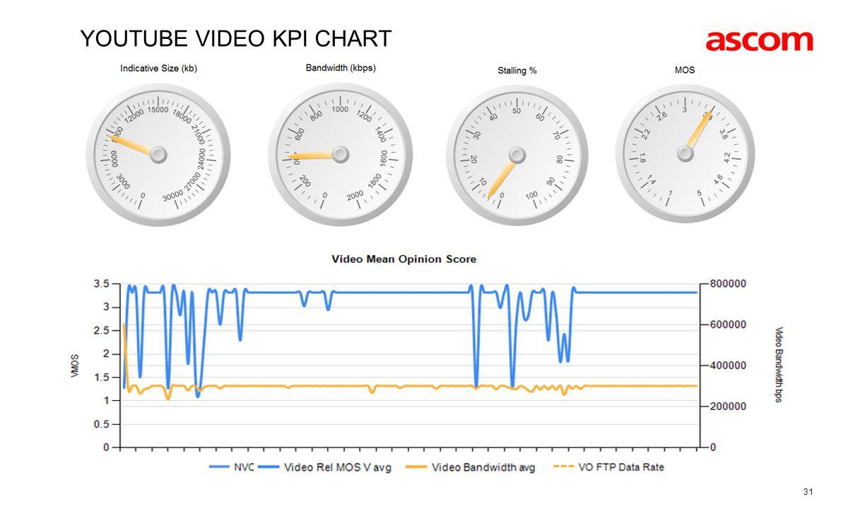 31 YOUTUBE VIDEO KPI CHART