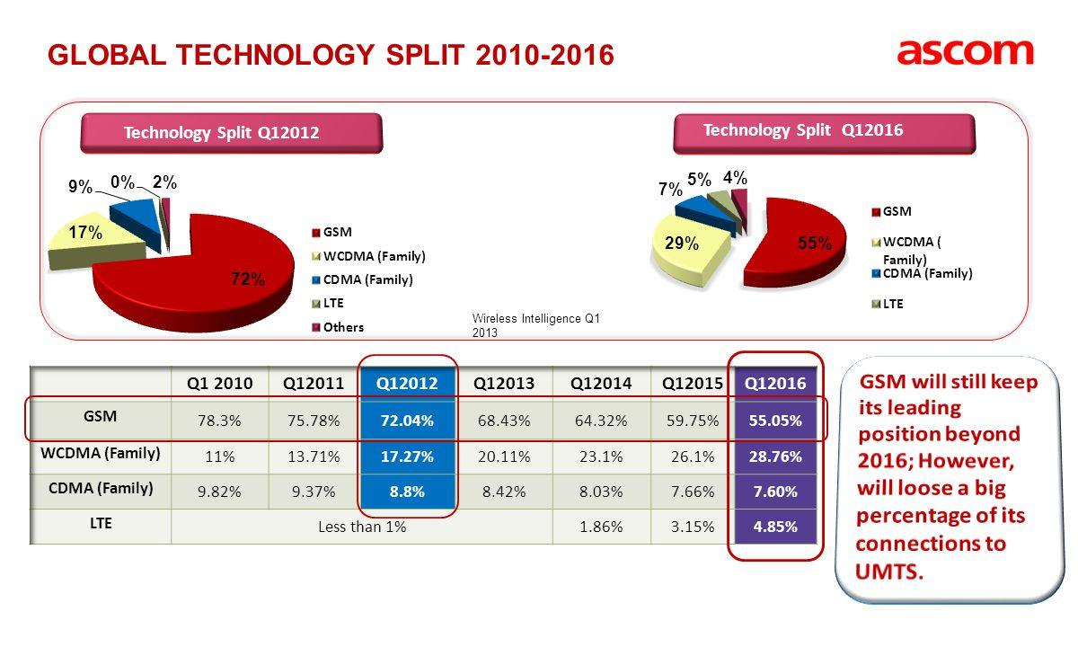 GLOBAL TECHNOLOGY SPLIT 2010-2016 Wireless Intelligence Q1 2013