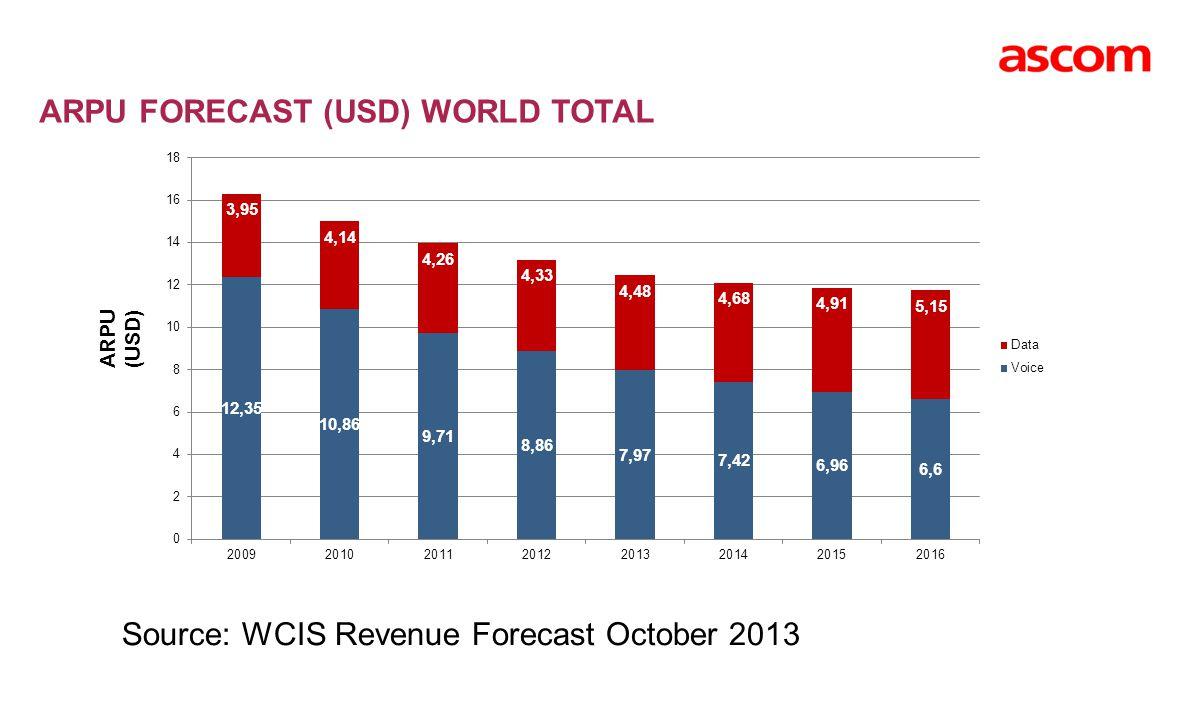 ARPU FORECAST (USD) WORLD TOTAL Source: WCIS Revenue Forecast October 2013 ARPU (USD)