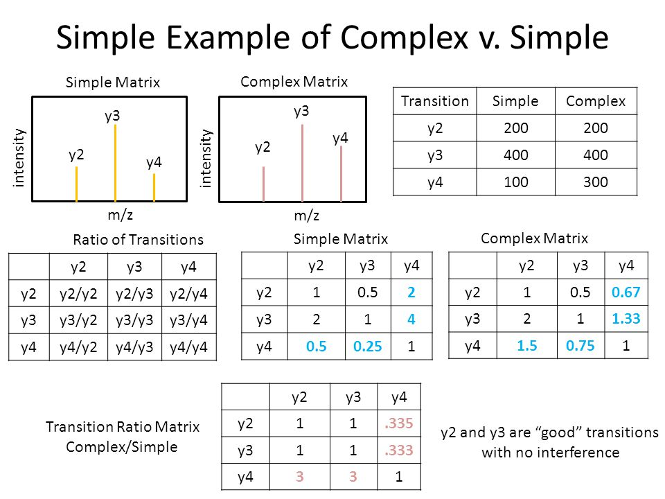 Simple Example of Complex v. Simple Simple Matrix Complex Matrix y2 y3 y4 m/z intensity y2 y3 y4 m/z intensity TransitionSimpleComplex y2200 y3400 y41