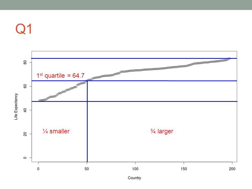 Q1 ¾ larger¼ smaller 1 st quartile = 64.7