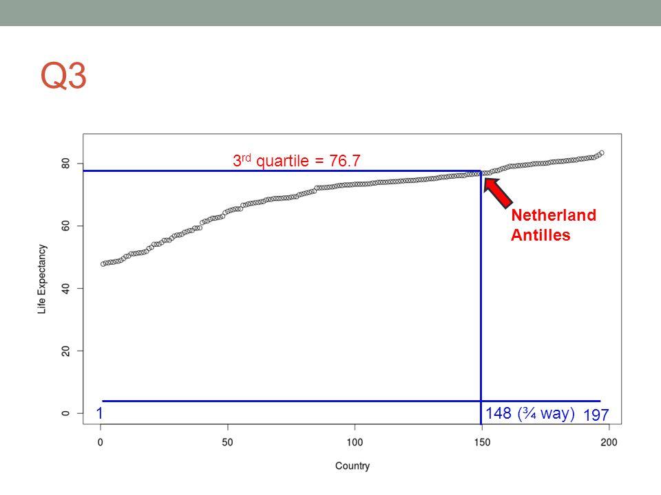 Q3 1 197 Netherland Antilles 148 (¾ way) 3 rd quartile = 76.7