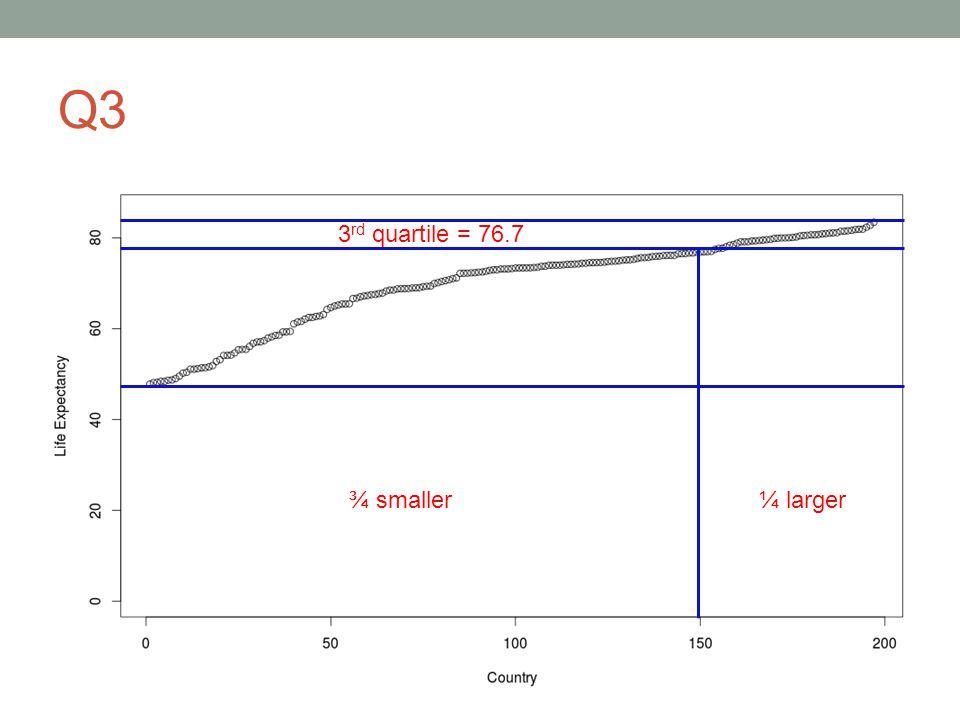 Q3 3 rd quartile = 76.7 ¾ smaller¼ larger