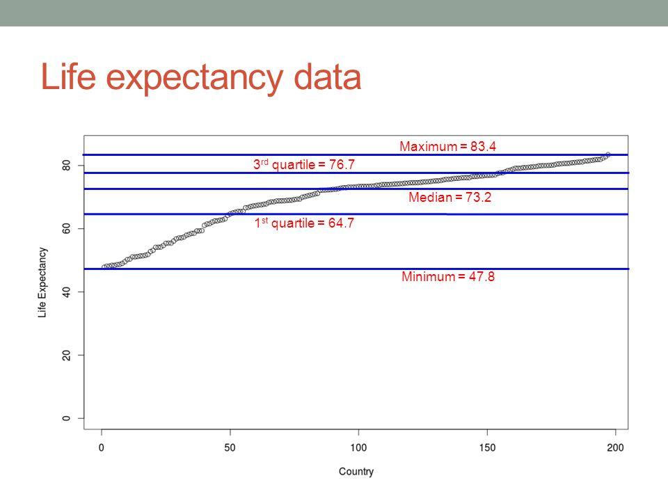Life expectancy data Minimum = 47.8 Maximum = 83.4 Median = 73.2 1 st quartile = 64.7 3 rd quartile = 76.7