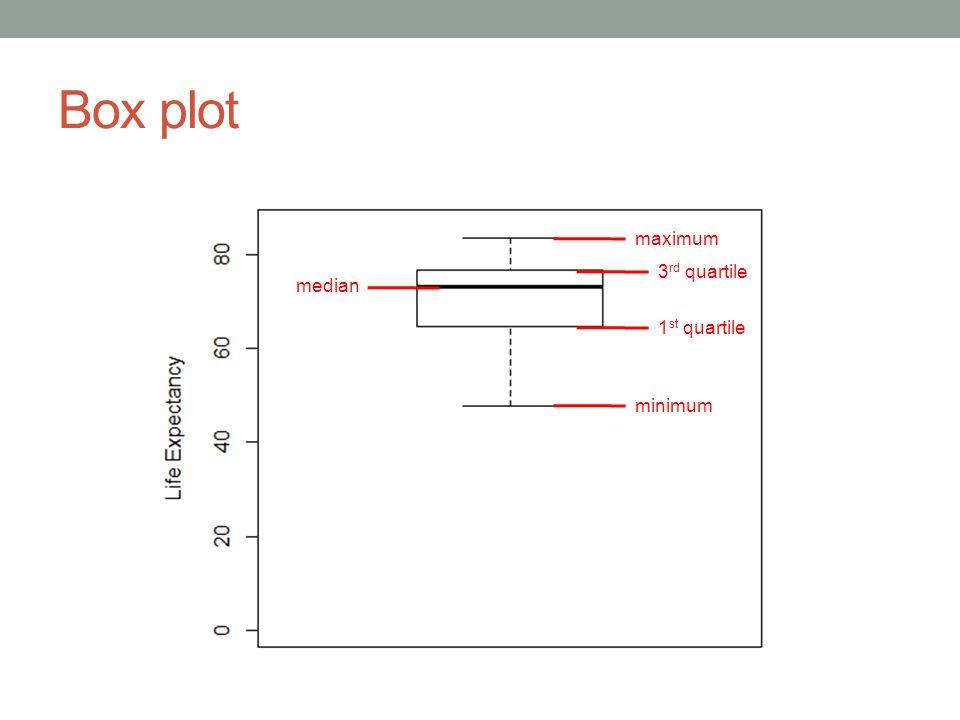 Box plot 1 st quartile 3 rd quartile median minimum maximum