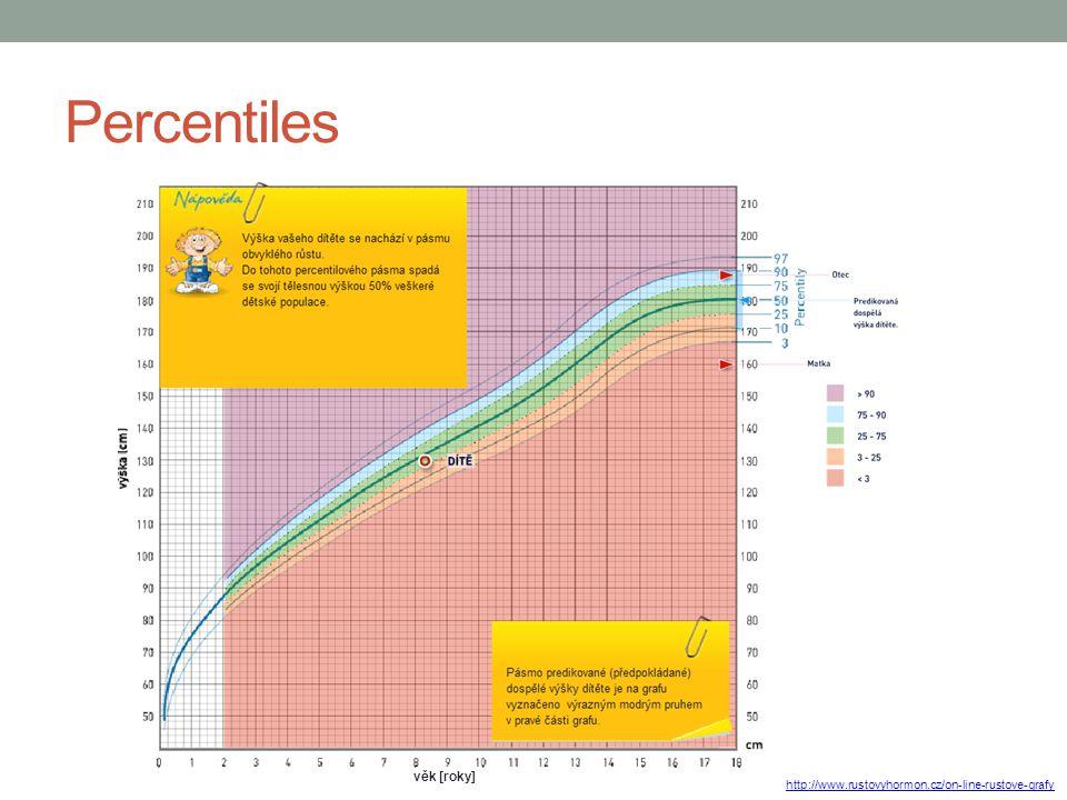 Percentiles věk [roky] http://www.rustovyhormon.cz/on-line-rustove-grafy