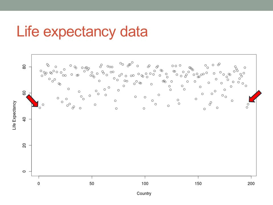 Life expectancy data