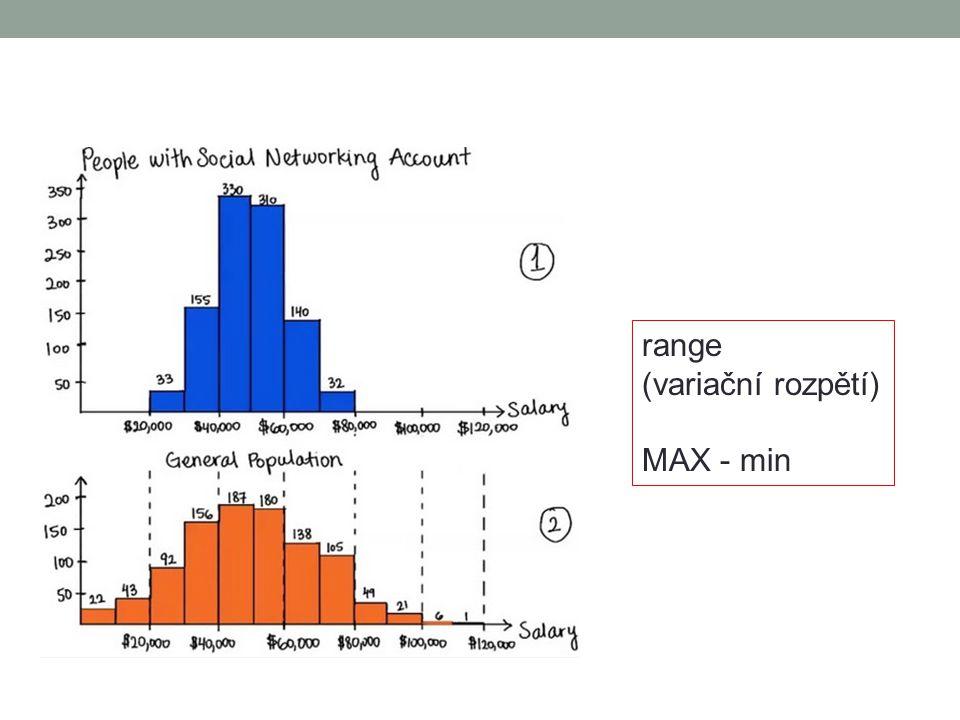 range (variační rozpětí) MAX - min