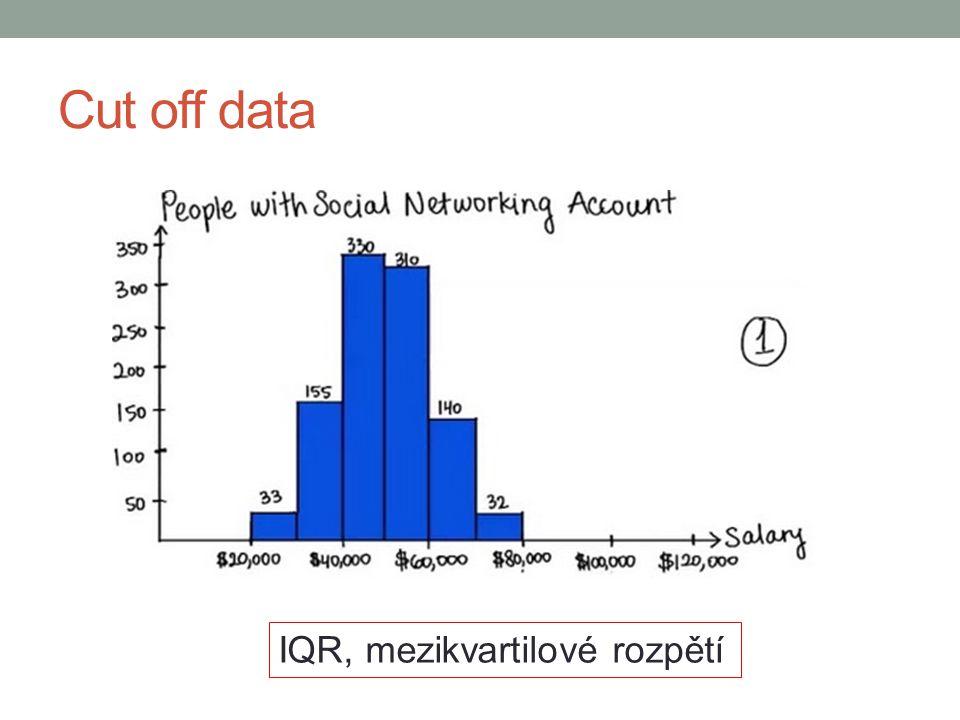Cut off data IQR, mezikvartilové rozpětí