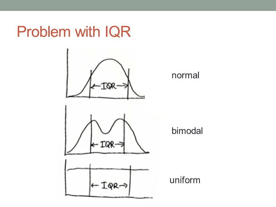 Problem with IQR normal bimodal uniform