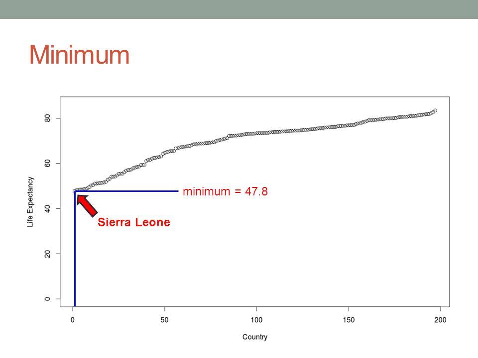 Minimum Sierra Leone minimum = 47.8