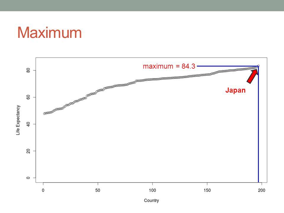 Maximum Japan maximum = 84.3