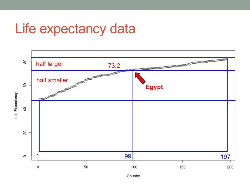 Life expectancy data 1 197 Egypt 99 73.2 half larger half smaller
