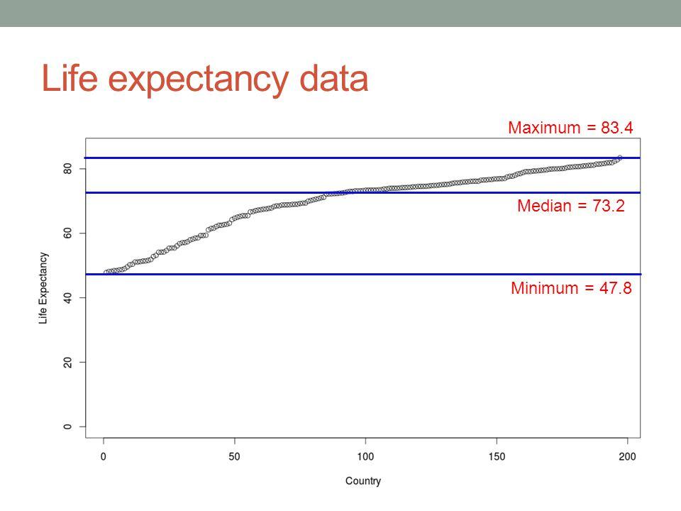 Life expectancy data Minimum = 47.8 Maximum = 83.4 Median = 73.2