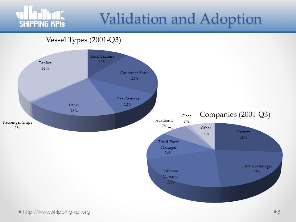Validation and Adoption http://www.shipping-kpi.org8 Vessel Types (2001-Q3) Companies (2001-Q3)