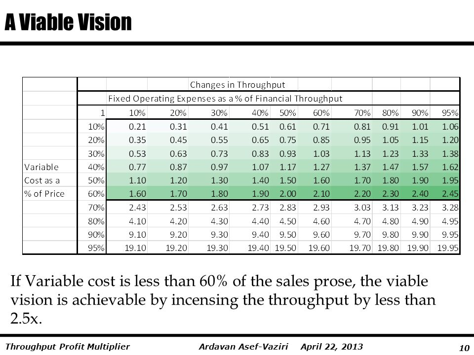 10 Ardavan Asef-Vaziri April 22, 2013Throughput Profit Multiplier A Viable Vision If Variable cost is less than 60% of the sales prose, the viable vis
